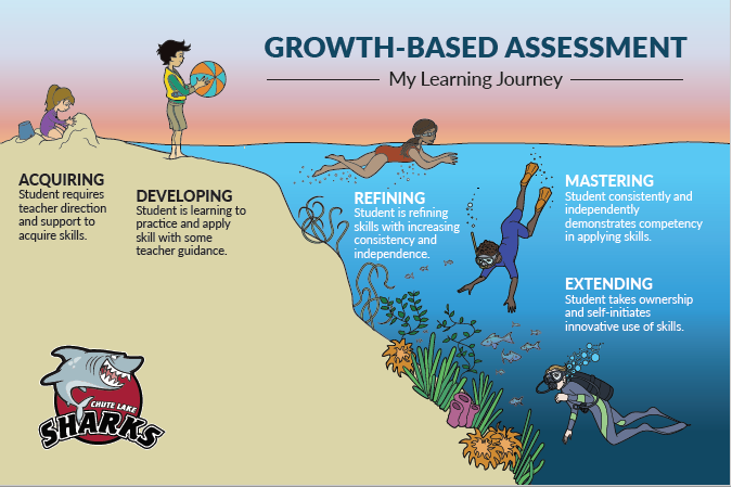 Growth Based Assessment!